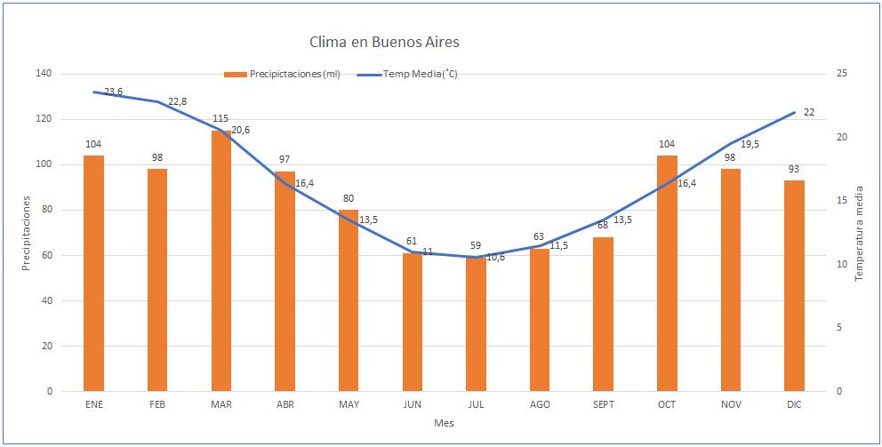 Img post Tres días en Buenos Aires. Clima en Buenos Aires - Pasaporte y Millas