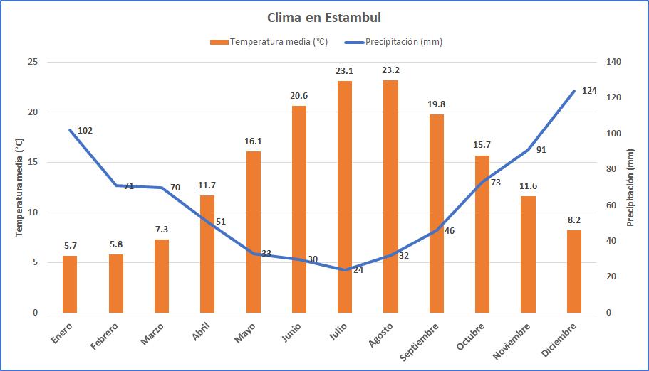 Imagen post Cuatro días en Estambul. Clima en Estambul - Pasaporte y Millas
